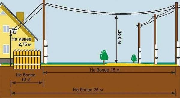 подвод кабеля по воздуху