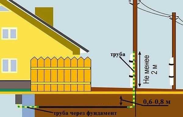 подземное (траншейное) подключение электричества к дому