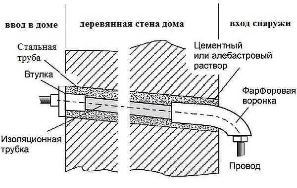 Ввод электрокабеля через стену